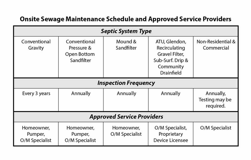 Septic maintenance schedule